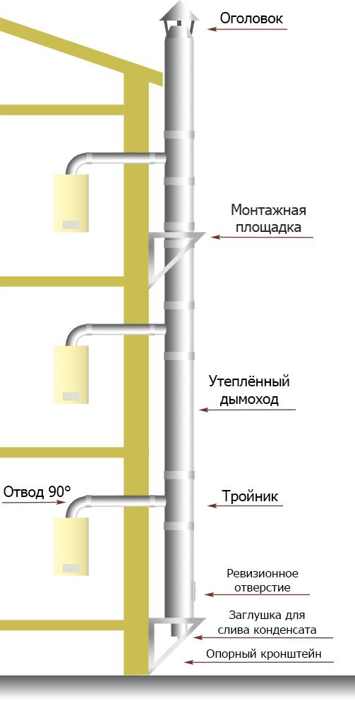Коллективные дымоходы от котлов размеры деталей дымохода