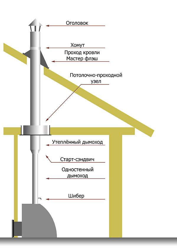 Теория дымоходов гофра для дымоходов челябинск
